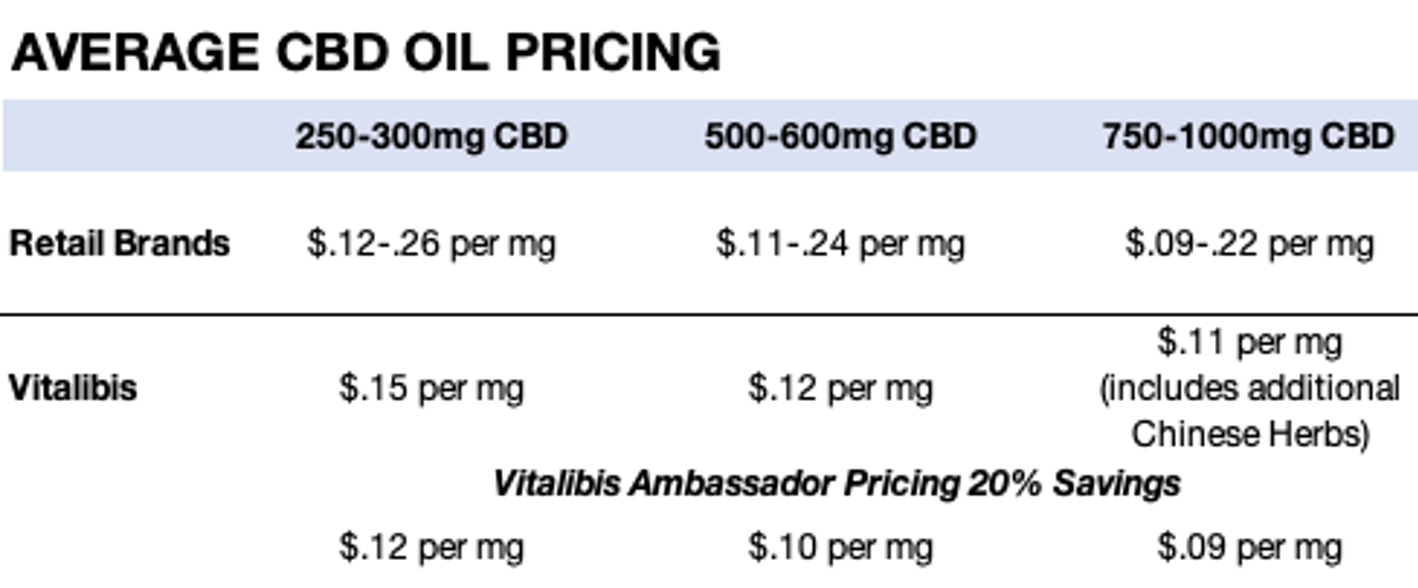 How Much Does CBD Cost